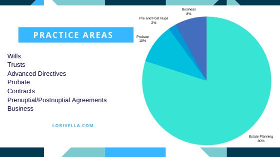 Estate Planning Attorney Lori Vella